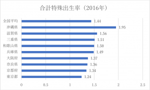 都道府県別合計特殊出生率